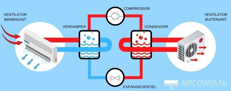 Infographic - hoe werkt een split airco